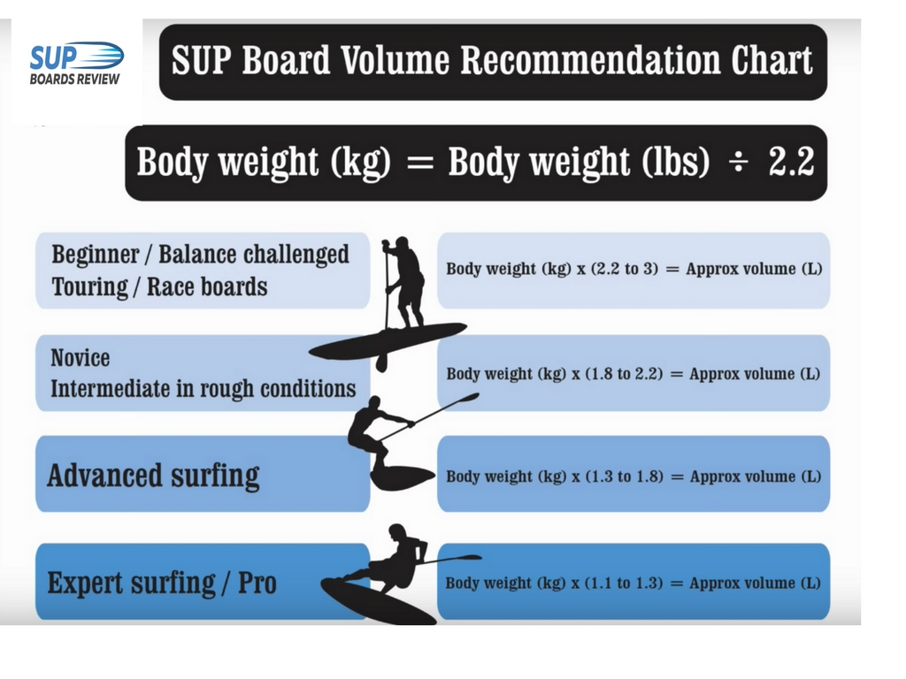 stand up paddle size chart
